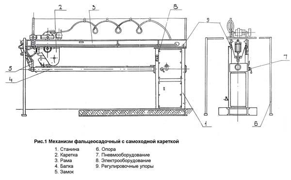 Вентиляционное оборудование: Механизм фальцеосадочный с самоходной кареткой СТД-28