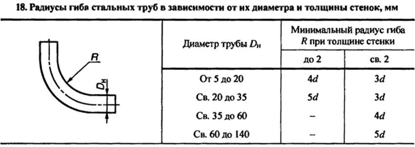 Радиус изгиба трубы из сшитого полиэтилена 93